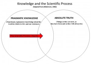 Knowledge and the Scientific Process